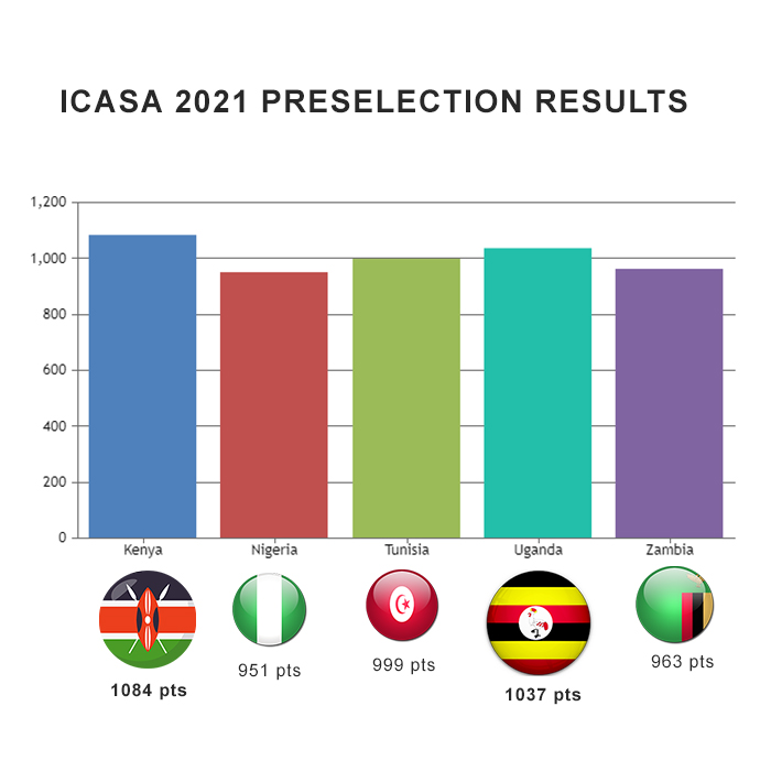 pre-selected ICASA 2021 countries