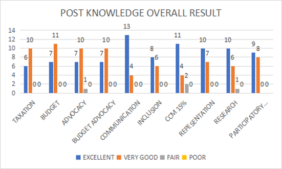 Figure 2: Ghana Post Knowledge Assessment of Budgeting & Tax Monitoring Workshop
